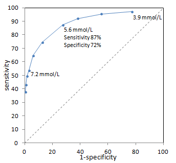 Example ROC Curve