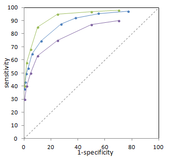 Comparing ROC Curves